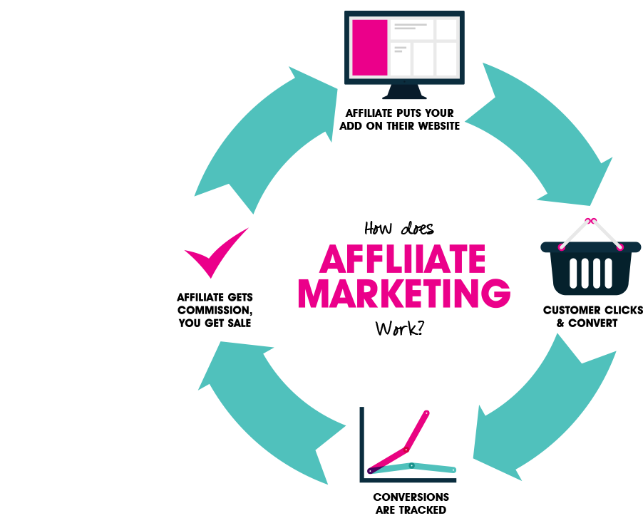 AFFILIATE MARKETINGAS