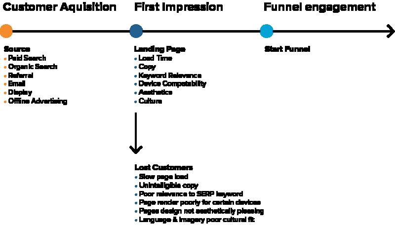 konversijų optimizavimo strategijos pavyzdžiai