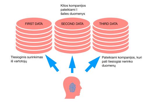 Duomenys